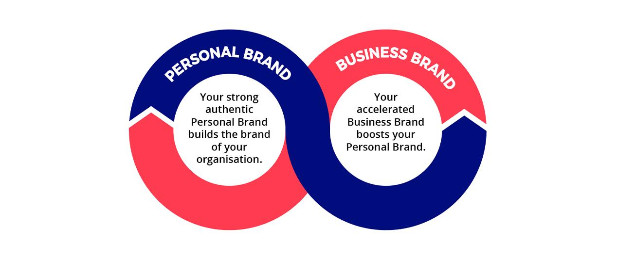 The brand spiral